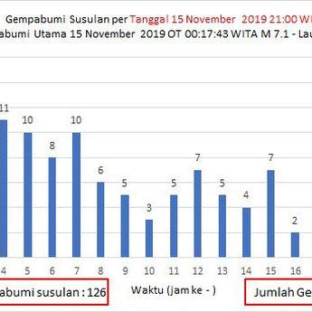 Kenapa Indonesia Sering Dilanda Gempa Bumi? Berikut Alasannya