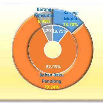 Aktivitas Impor Turun, Industri di Sumut Terganggu Bahan Baku