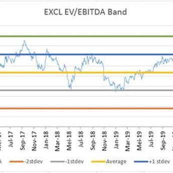 Menghitung Enterprise Multiple (EV/EBITDA)