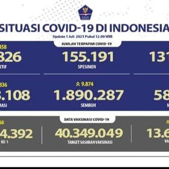 Update Corona 1 Juli 2021: Rekor Kasus Lagi 24.836 Positif Covid-19