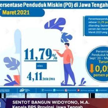 BPS Jateng Ungkap Jumlah Penduduk Miskin di Jateng Turun 0,05 Persen