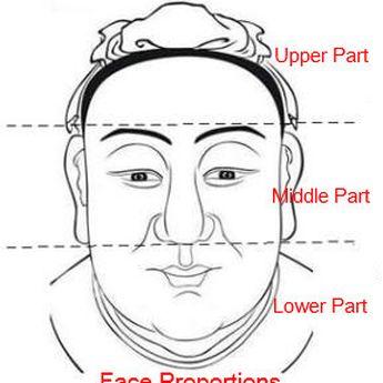 3 Proporsi Wajah yang Menguntungkan dalam Teknik Membaca Wajah