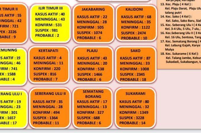 Wilayah Palembang yang bebas dari zona merah Covid-19
