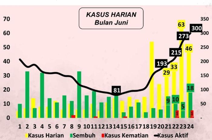 Grafik Perkembangan Kasus Covid-19 di Kota Denpasar.