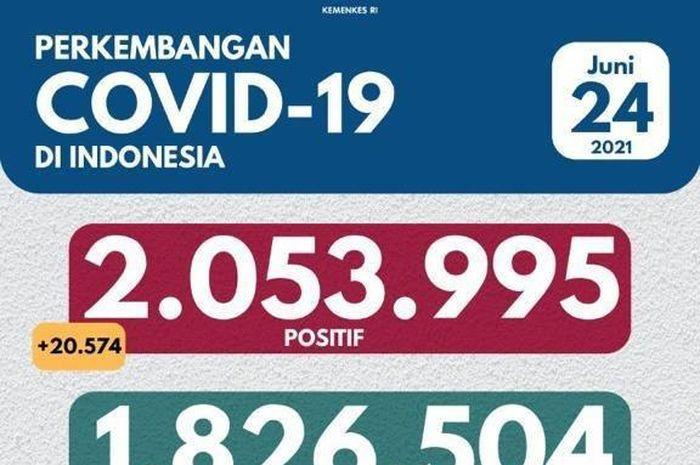 Illustrasi perkembangan kasus covid-19 di Indonesia